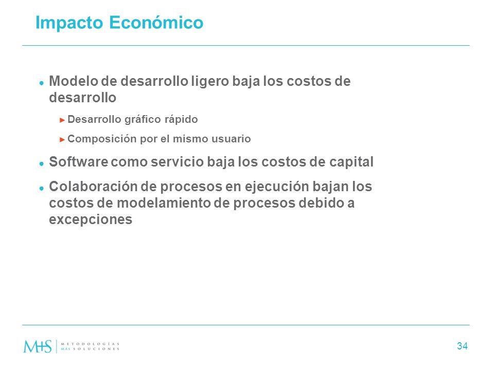 Impacto Económico Modelo de desarrollo ligero baja los costos de desarrollo. Desarrollo gráfico rápido.
