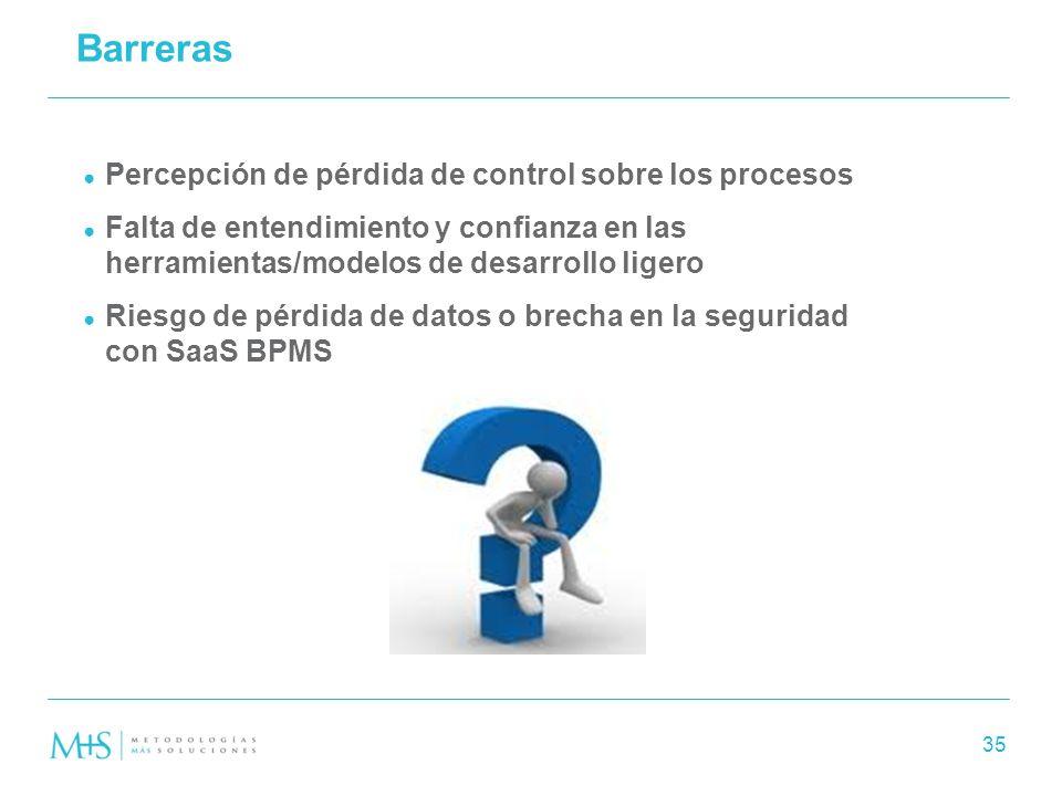 Barreras Percepción de pérdida de control sobre los procesos