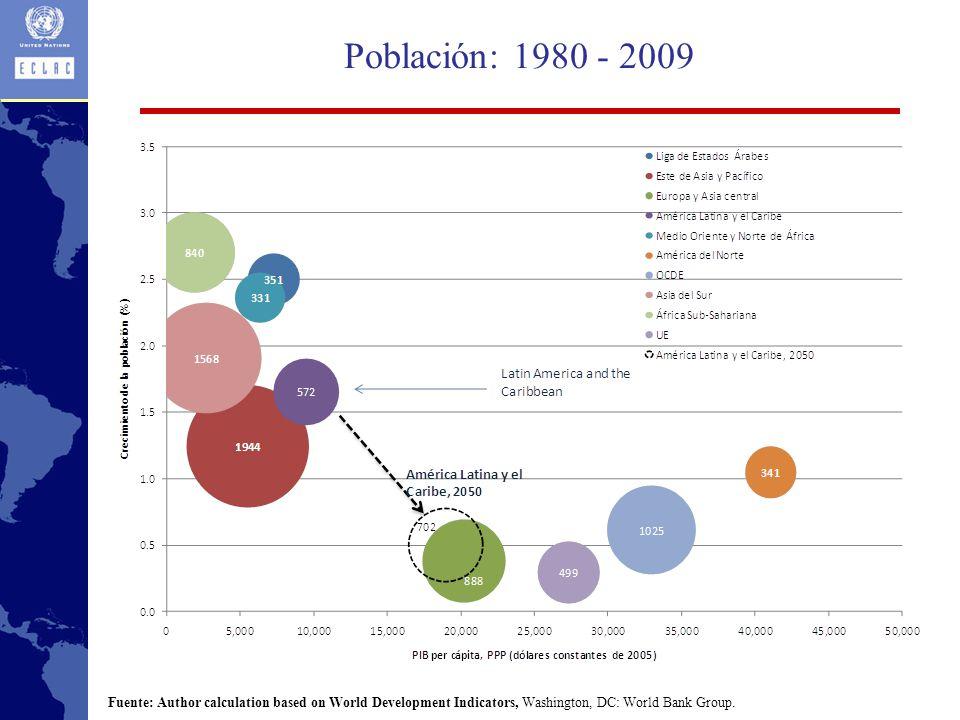 Población: 1980 - 2009