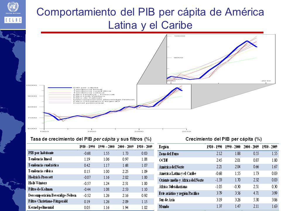 Comportamiento del PIB per cápita de América Latina y el Caribe
