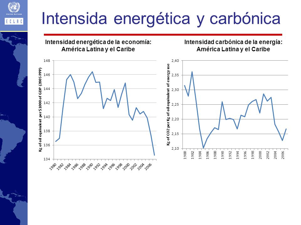 Intensida energética y carbónica