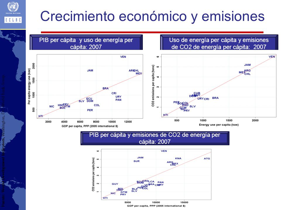 Crecimiento económico y emisiones