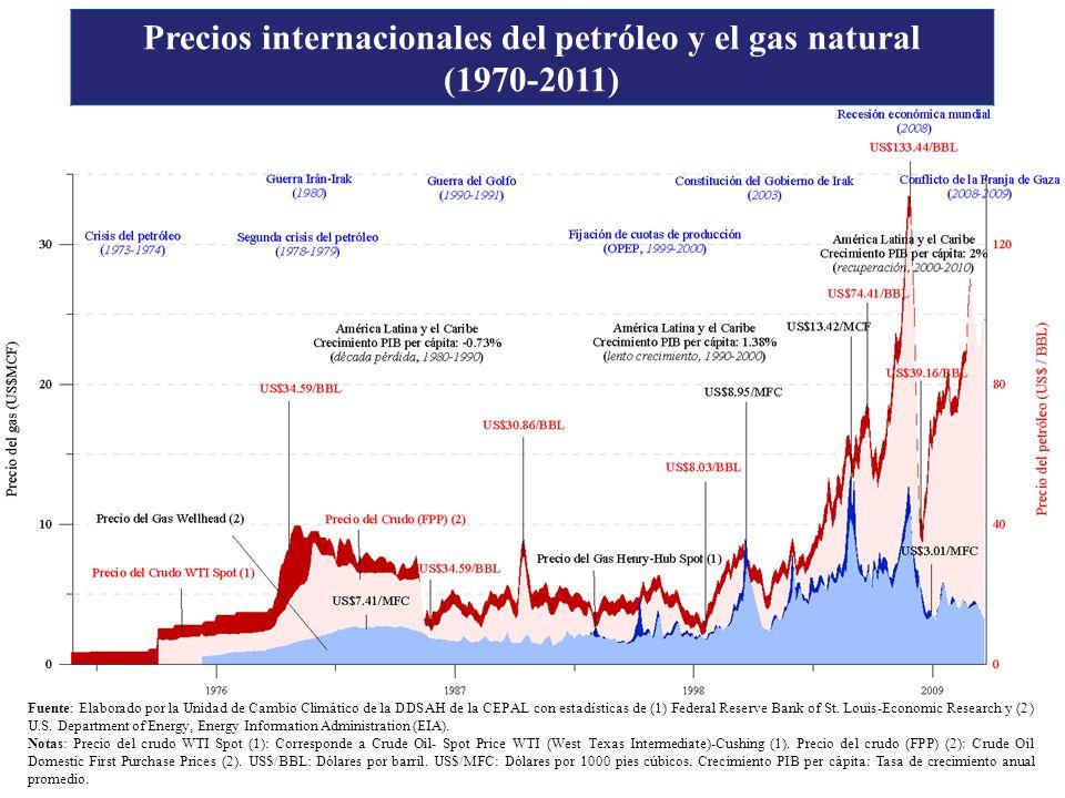 Precios internacionales del petróleo y el gas natural