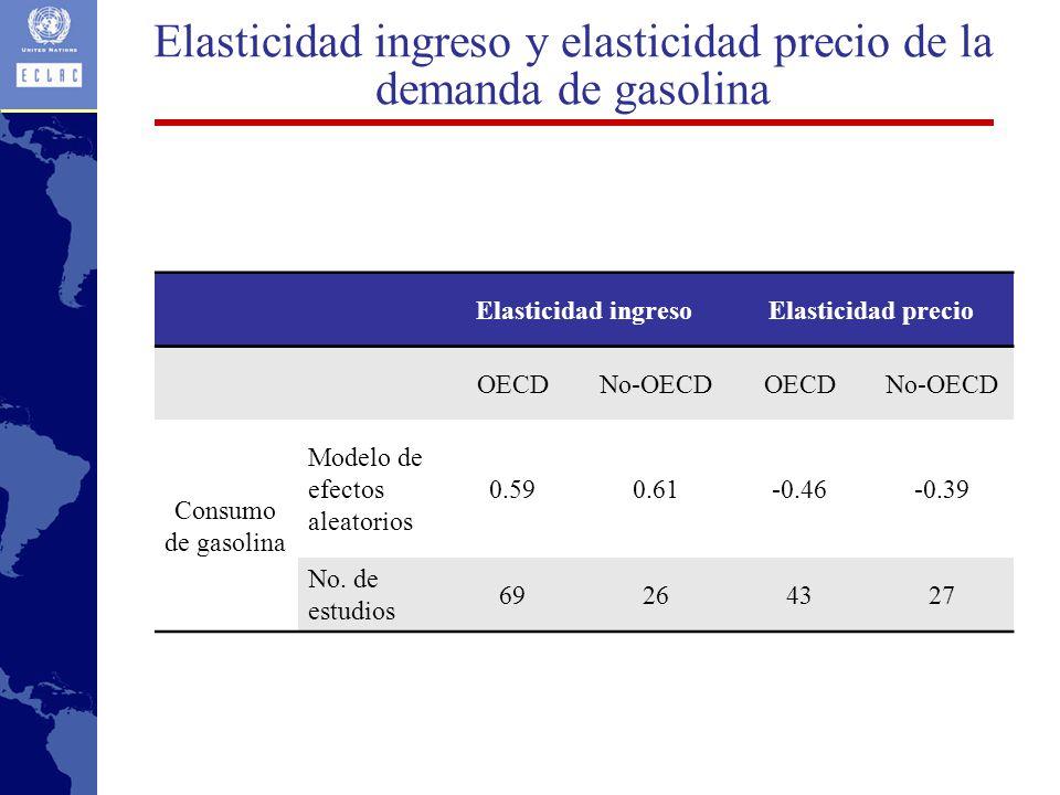 Elasticidad ingreso y elasticidad precio de la demanda de gasolina