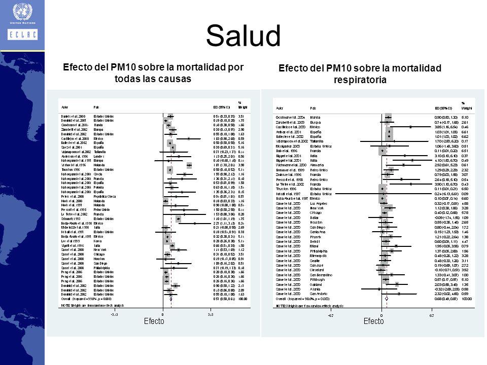 Salud Efecto del PM10 sobre la mortalidad por todas las causas
