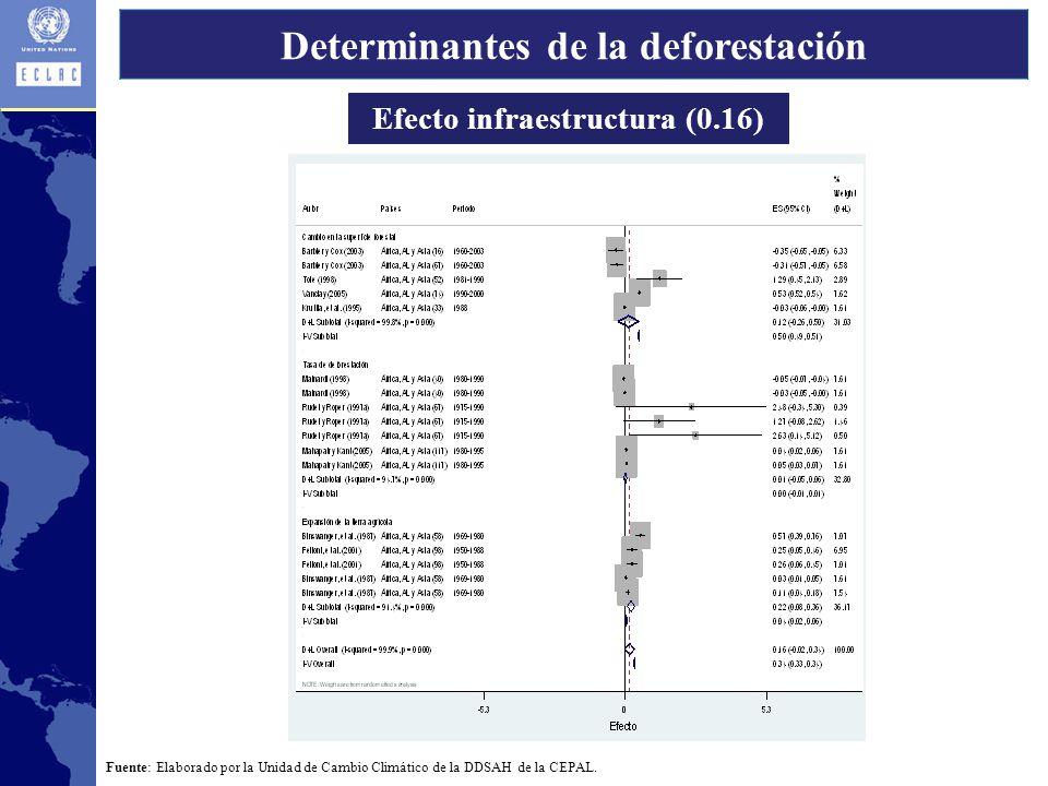 Determinantes de la deforestación Efecto infraestructura (0.16)