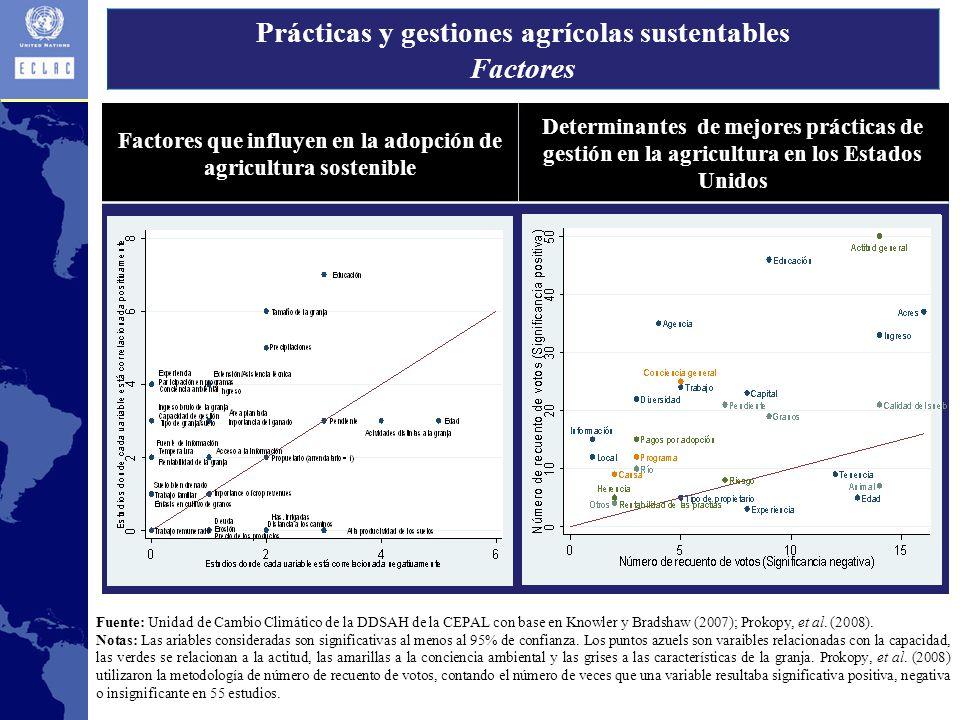 Prácticas y gestiones agrícolas sustentables Factores