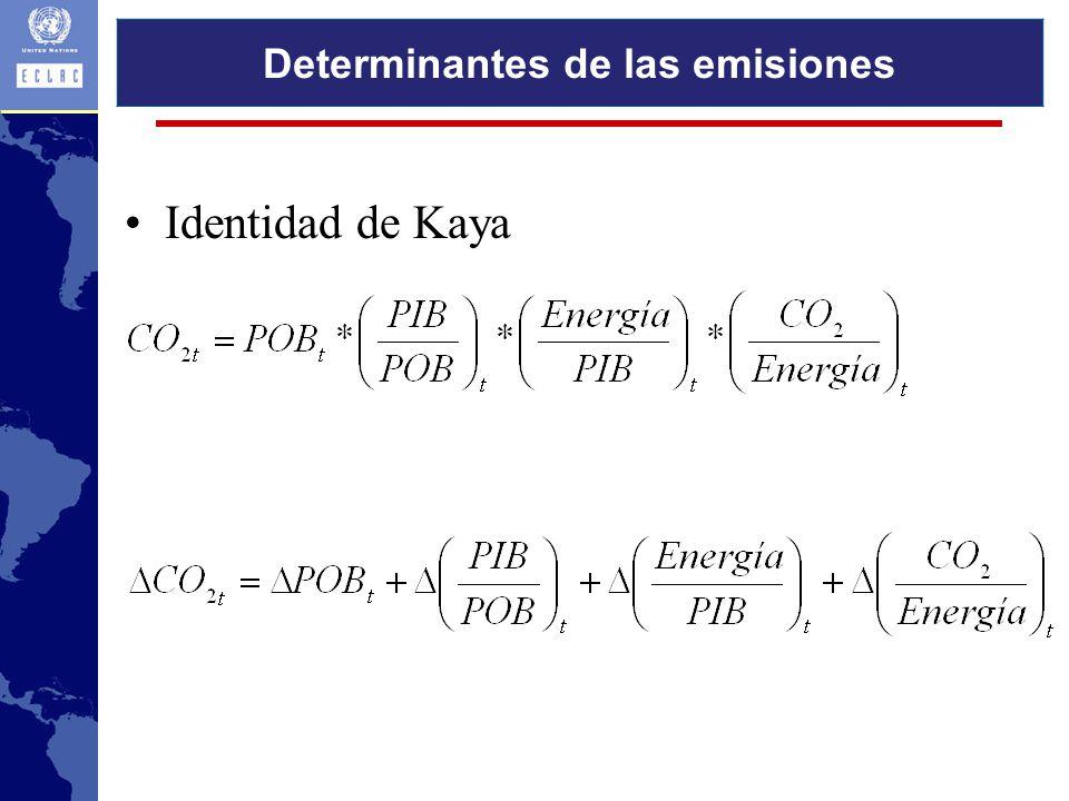 Determinantes de las emisiones