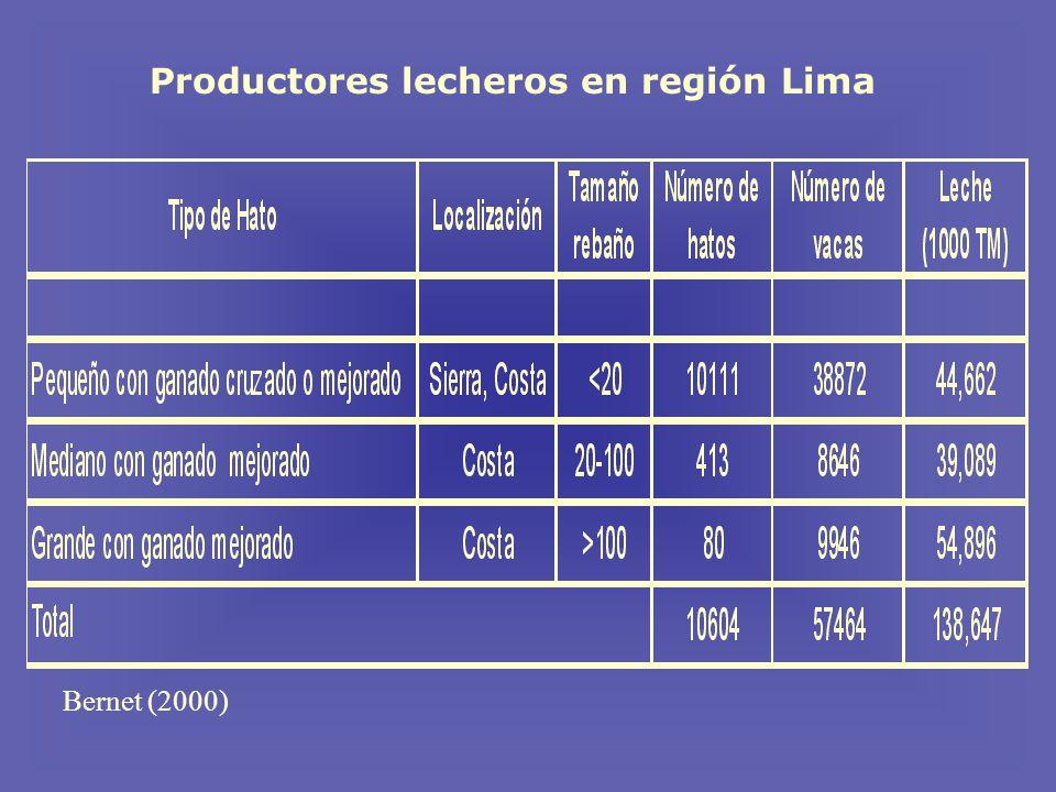 Productores lecheros en región Lima