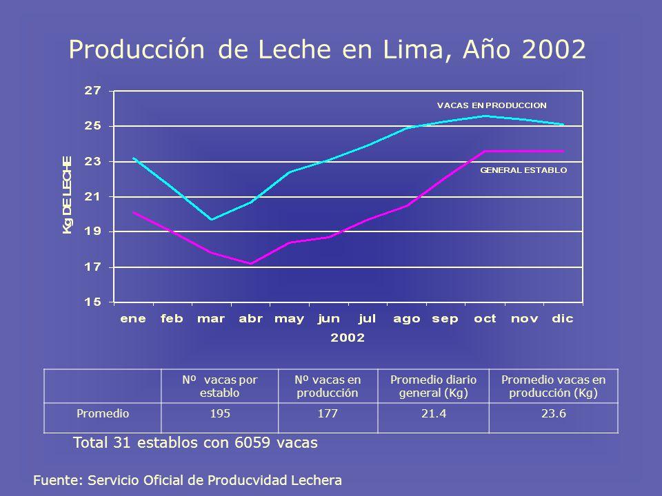 Producción de Leche en Lima, Año 2002