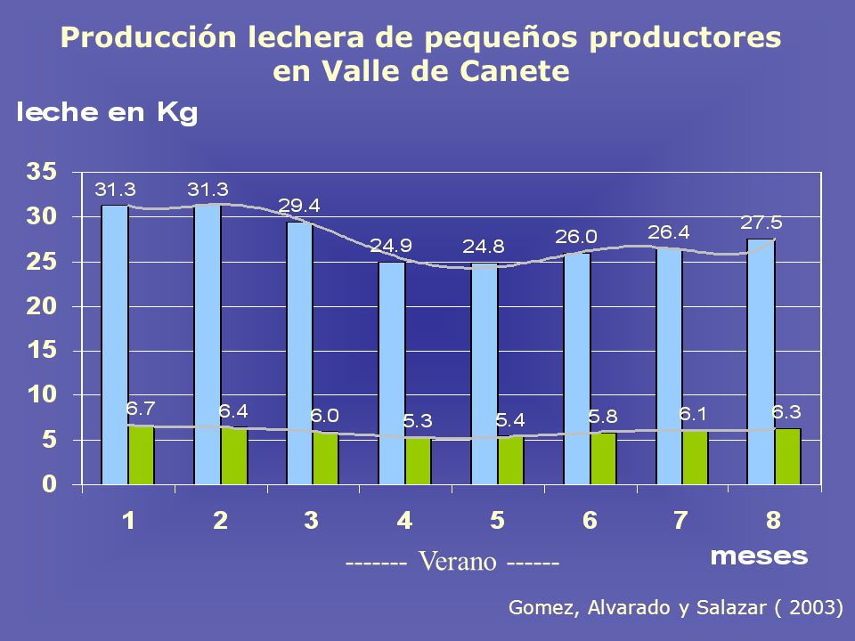 Producción lechera de pequeños productores en Valle de Canete