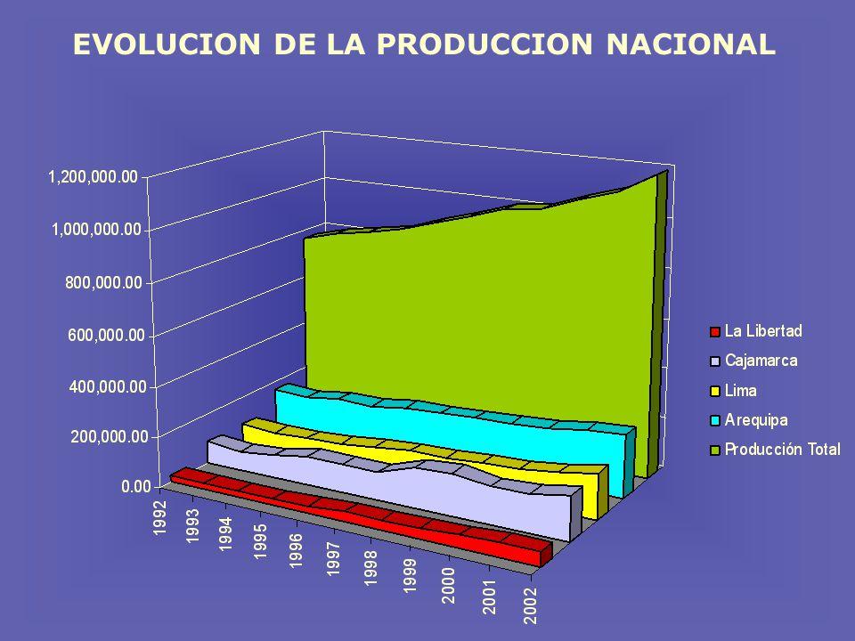 EVOLUCION DE LA PRODUCCION NACIONAL
