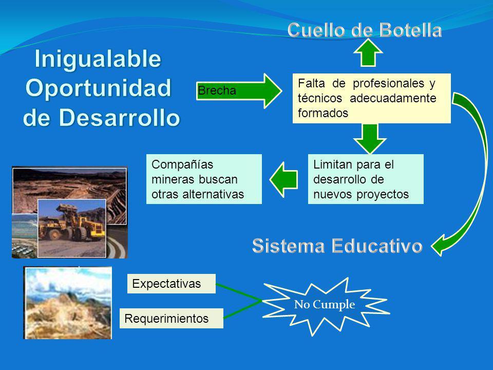 Inigualable Oportunidad de Desarrollo