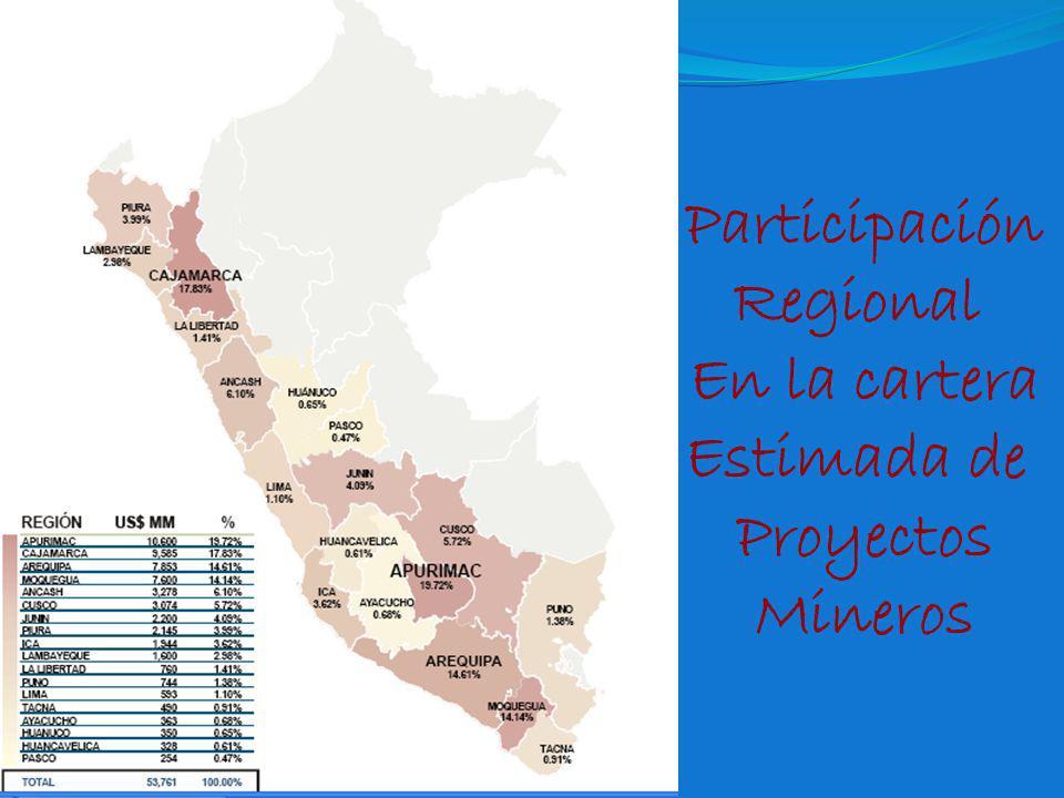 Participación Regional En la cartera Estimada de Proyectos Mineros