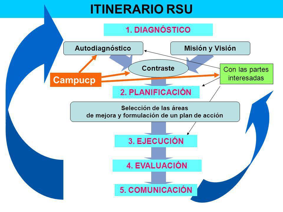 de mejora y formulación de un plan de acción