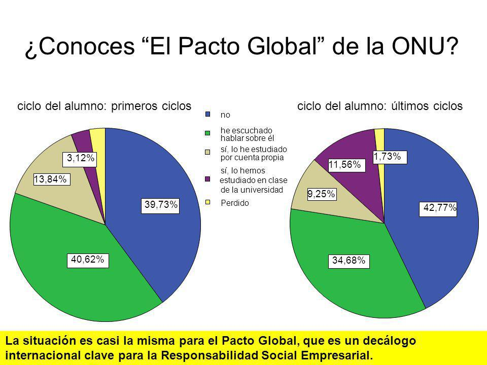¿Conoces El Pacto Global de la ONU
