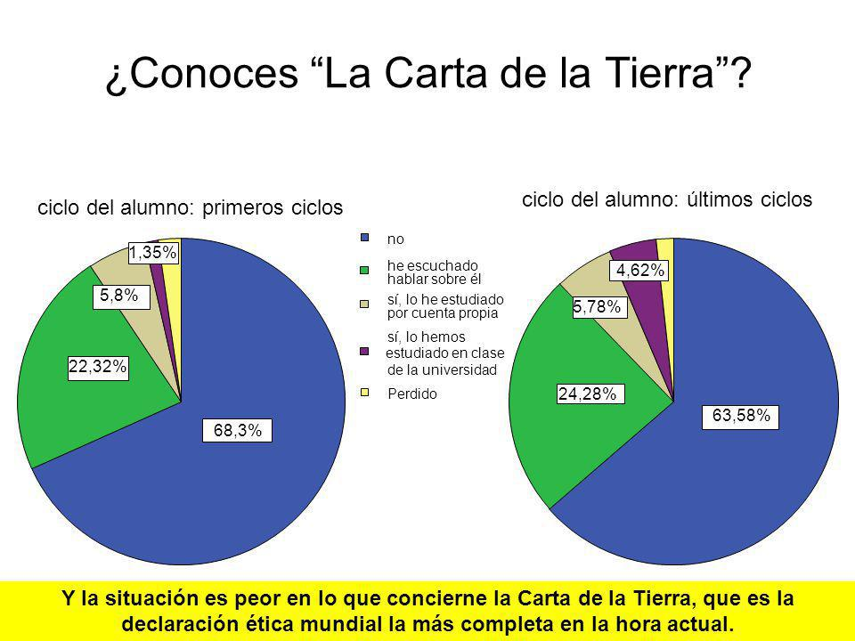 ¿Conoces La Carta de la Tierra