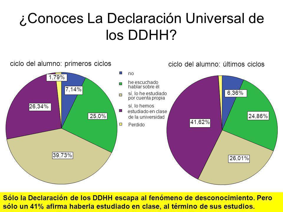 ¿Conoces La Declaración Universal de los DDHH