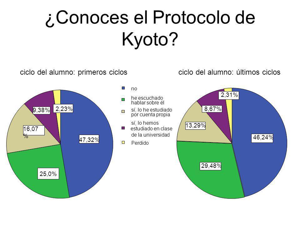 ¿Conoces el Protocolo de Kyoto