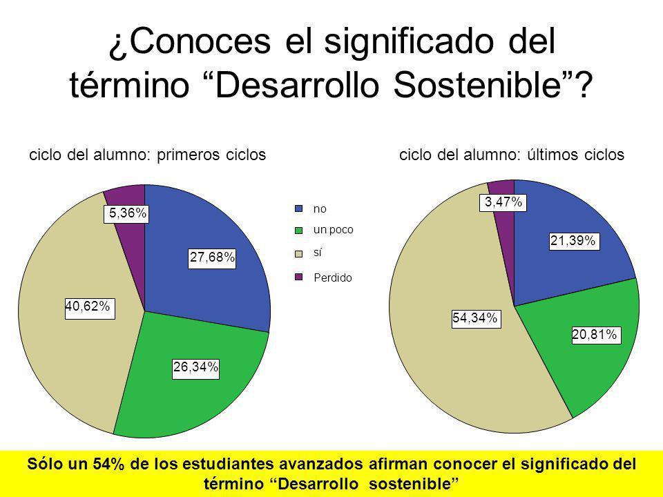 ¿Conoces el significado del término Desarrollo Sostenible