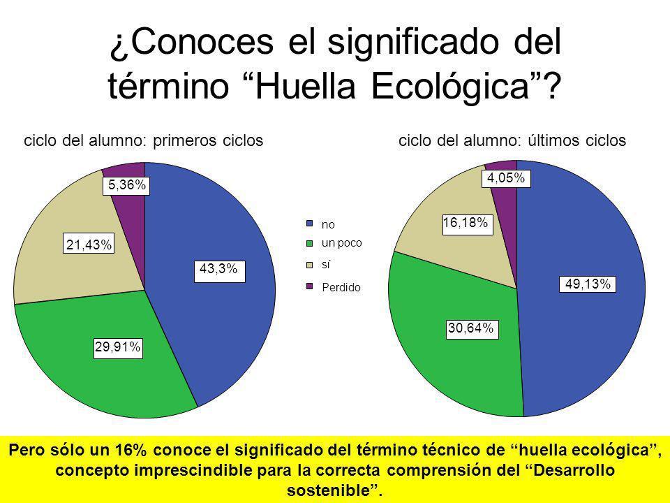 ¿Conoces el significado del término Huella Ecológica
