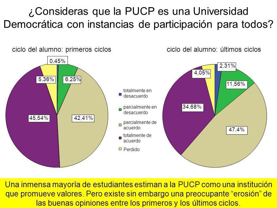 ¿Consideras que la PUCP es una Universidad Democrática con instancias de participación para todos
