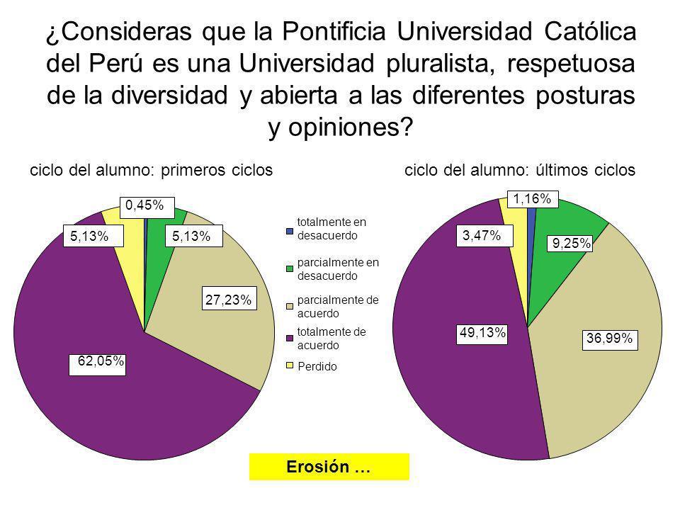 ¿Consideras que la Pontificia Universidad Católica del Perú es una Universidad pluralista, respetuosa de la diversidad y abierta a las diferentes posturas y opiniones