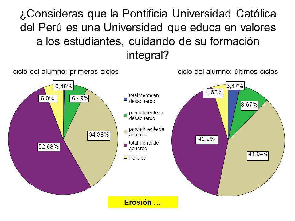 ¿Consideras que la Pontificia Universidad Católica del Perú es una Universidad que educa en valores a los estudiantes, cuidando de su formación integral