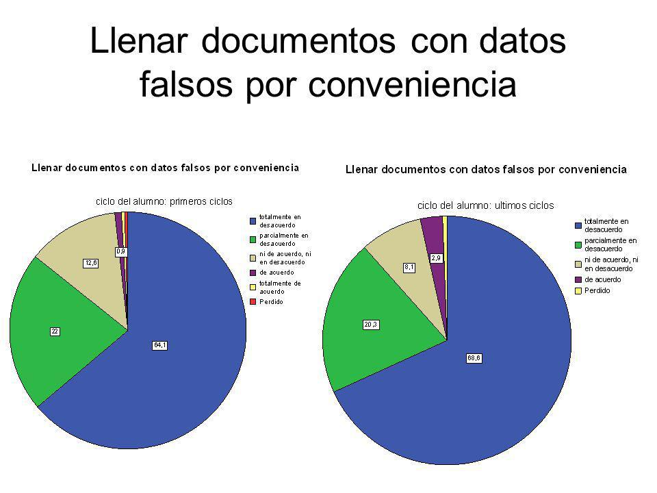 Llenar documentos con datos falsos por conveniencia