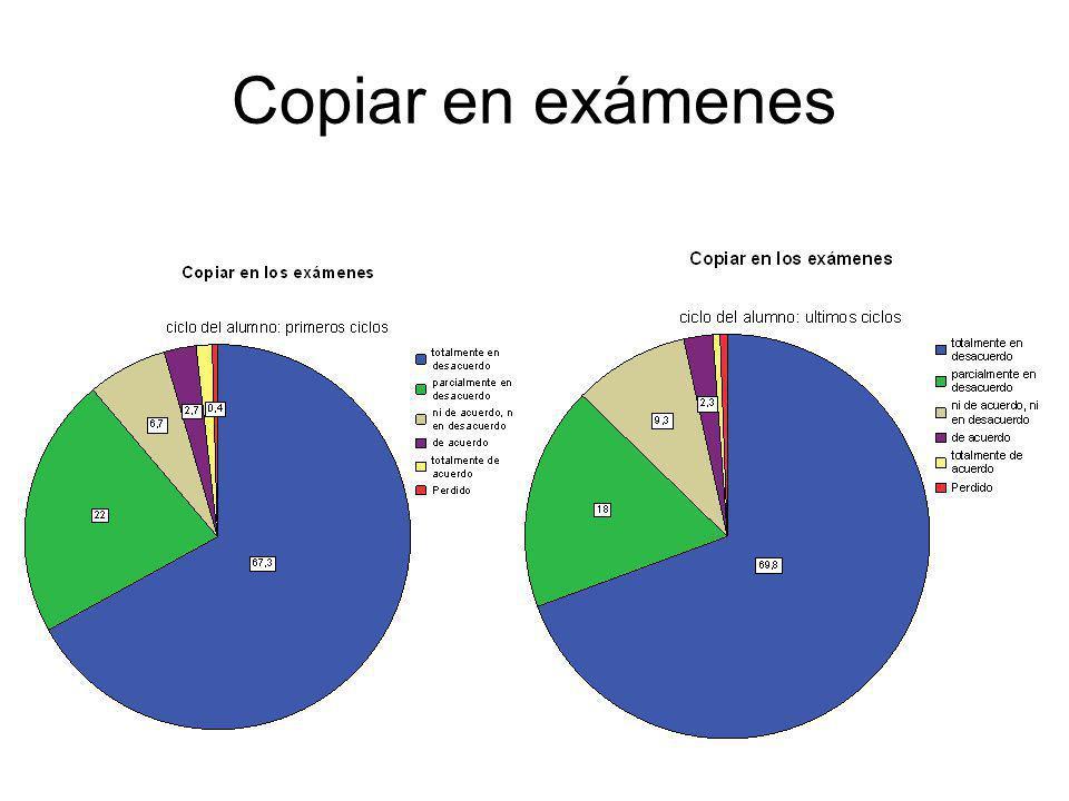 Copiar en exámenes