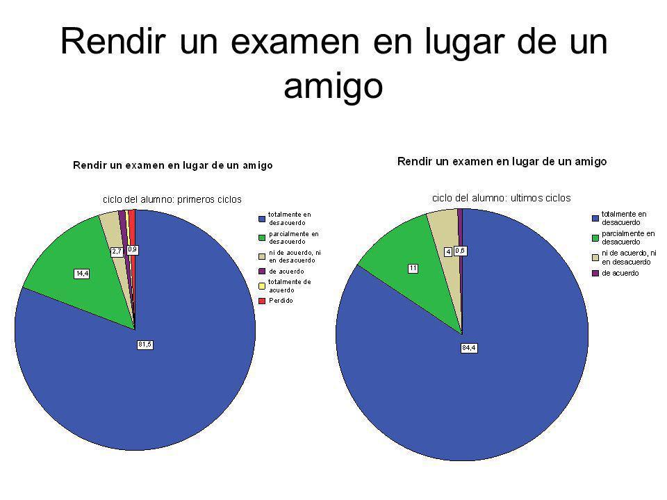 Rendir un examen en lugar de un amigo