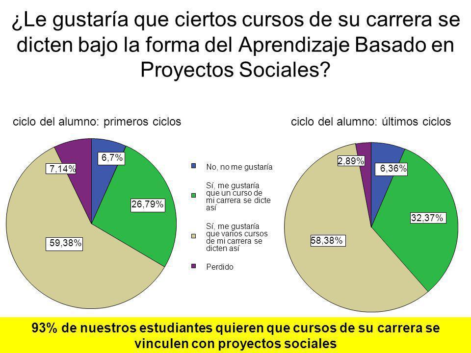 ¿Le gustaría que ciertos cursos de su carrera se dicten bajo la forma del Aprendizaje Basado en Proyectos Sociales
