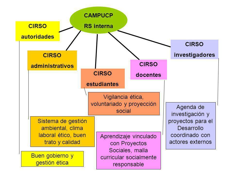 Vigilancia ética, voluntariado y proyección social