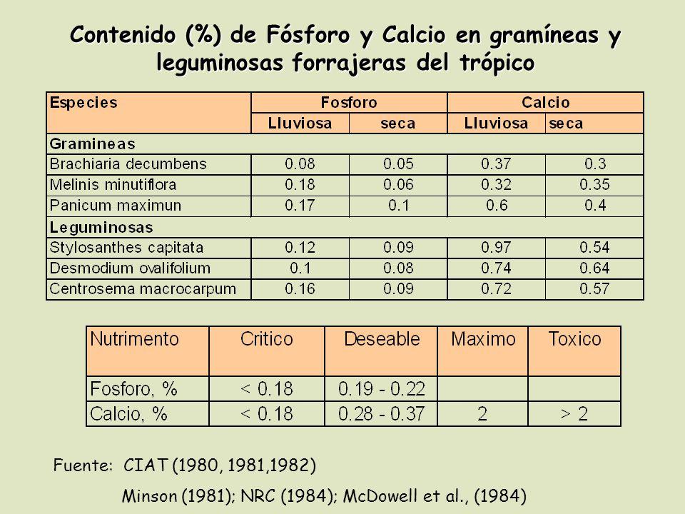 Contenido (%) de Fósforo y Calcio en gramíneas y leguminosas forrajeras del trópico
