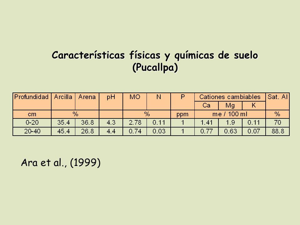 Características físicas y químicas de suelo (Pucallpa)