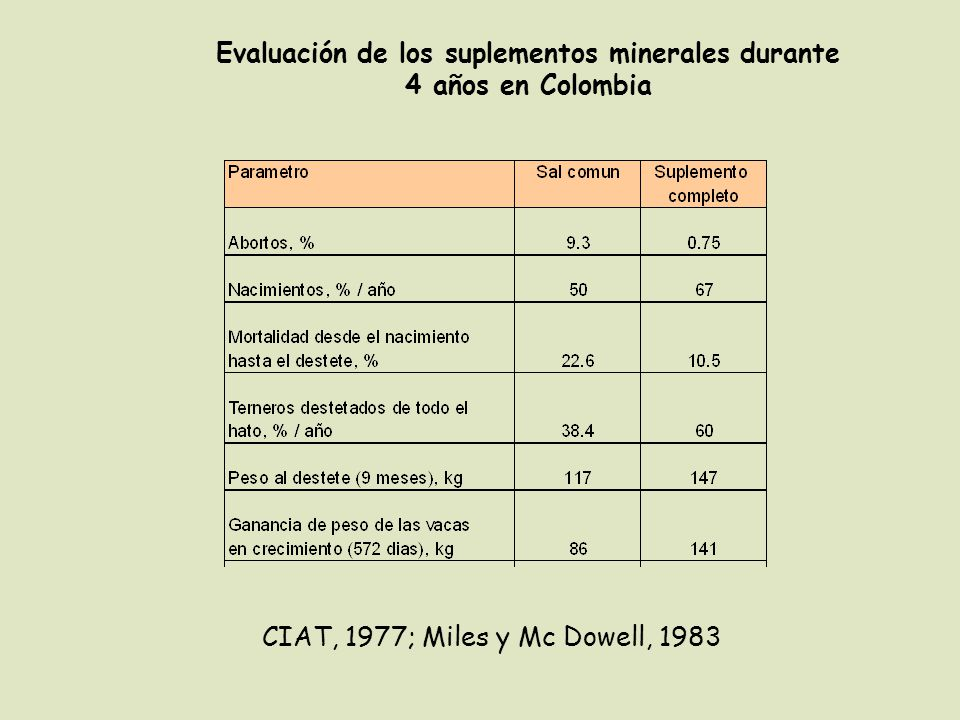 Evaluación de los suplementos minerales durante 4 años en Colombia