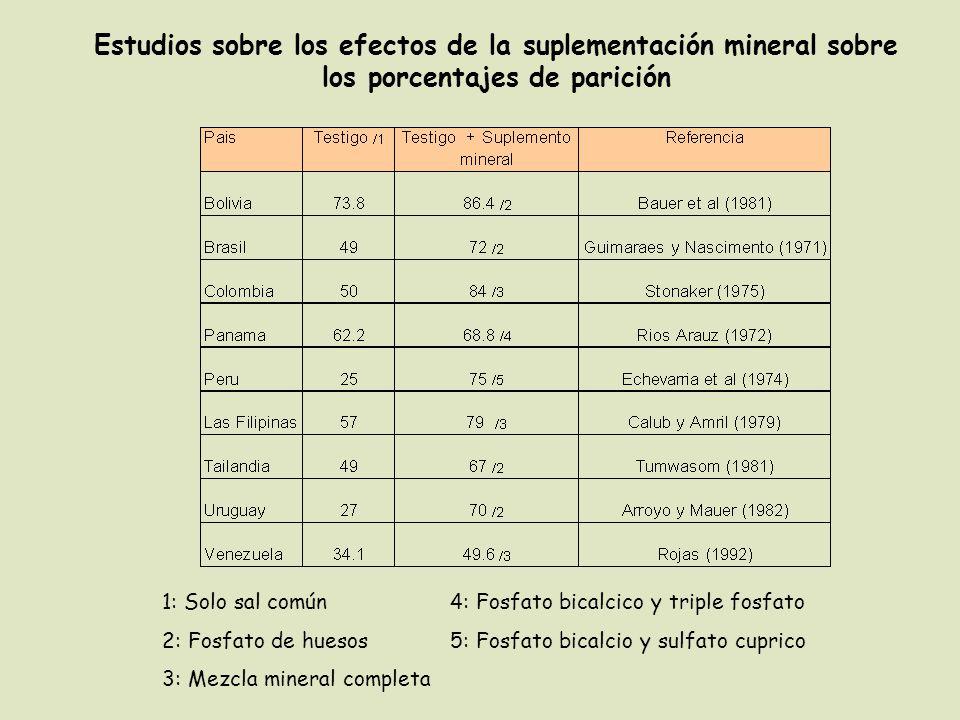 Estudios sobre los efectos de la suplementación mineral sobre los porcentajes de parición