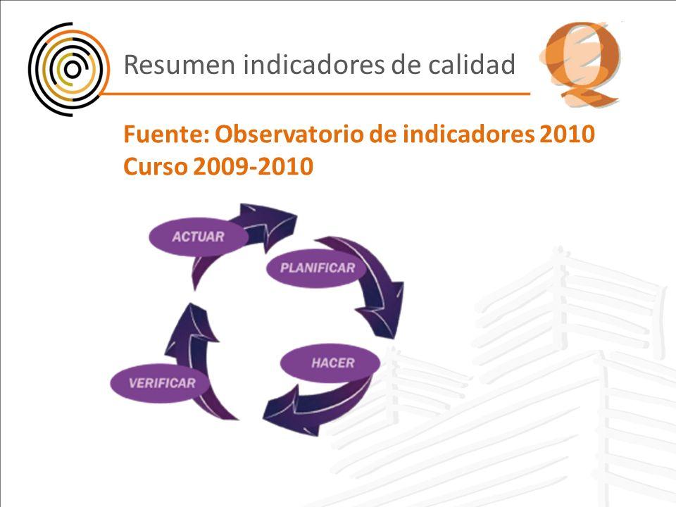 Fuente: Observatorio de indicadores 2010 Curso 2009-2010