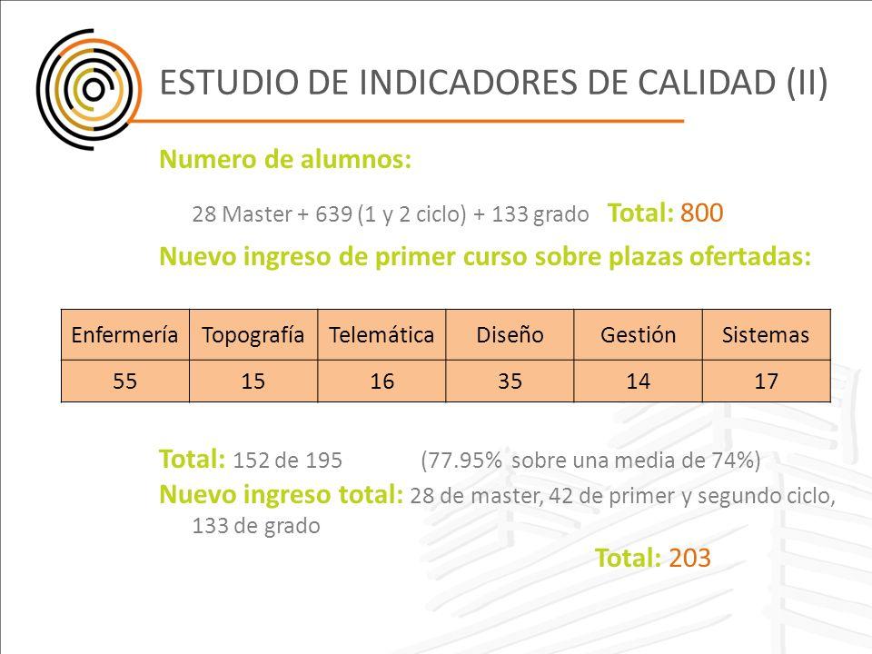 ESTUDIO DE INDICADORES DE CALIDAD (II)