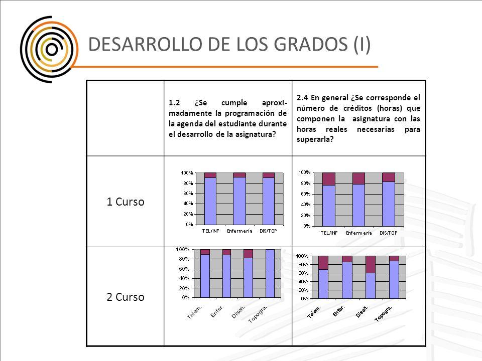 DESARROLLO DE LOS GRADOS (I)