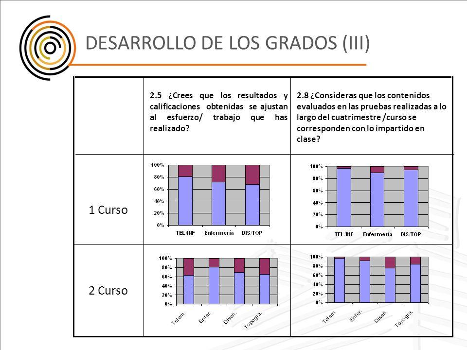 DESARROLLO DE LOS GRADOS (III)