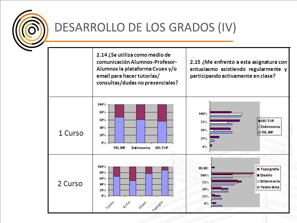 DESARROLLO DE LOS GRADOS (IV)