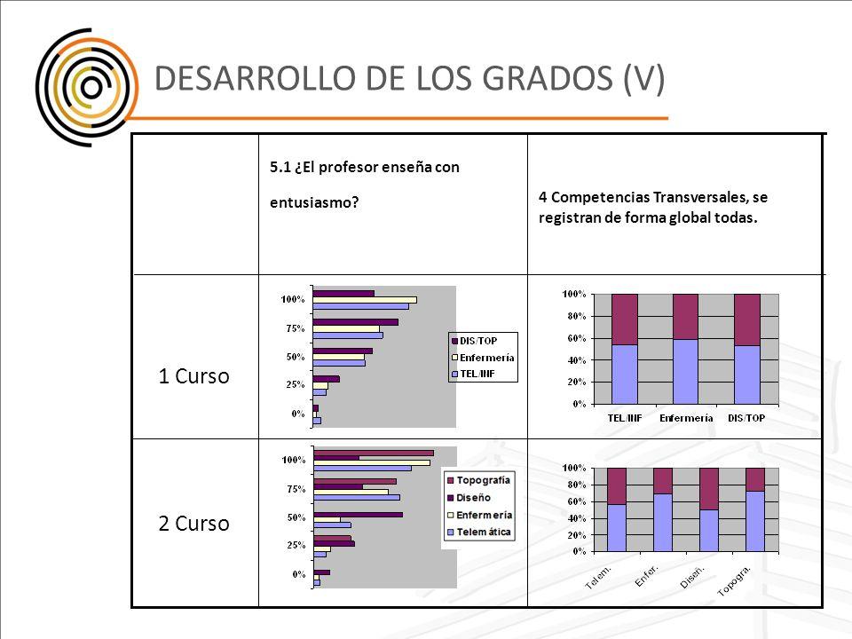 DESARROLLO DE LOS GRADOS (V)