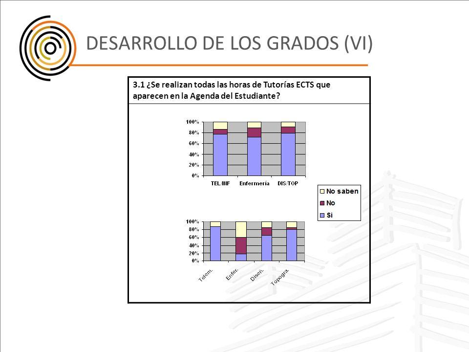 DESARROLLO DE LOS GRADOS (VI)