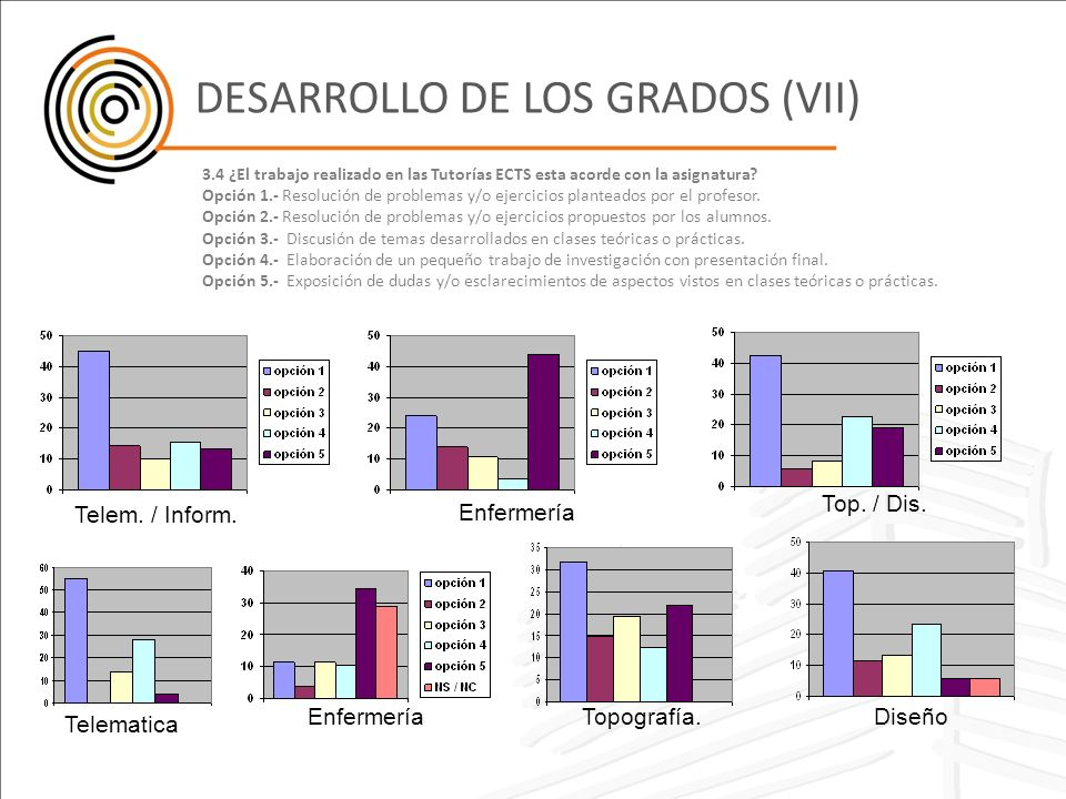 DESARROLLO DE LOS GRADOS (VII)