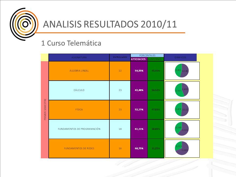 ANALISIS RESULTADOS 2010/11 1 Curso Telemática