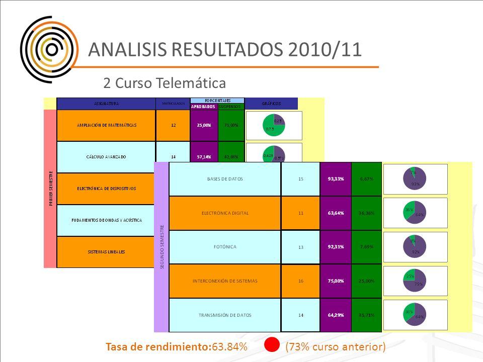 ANALISIS RESULTADOS 2010/11 2 Curso Telemática