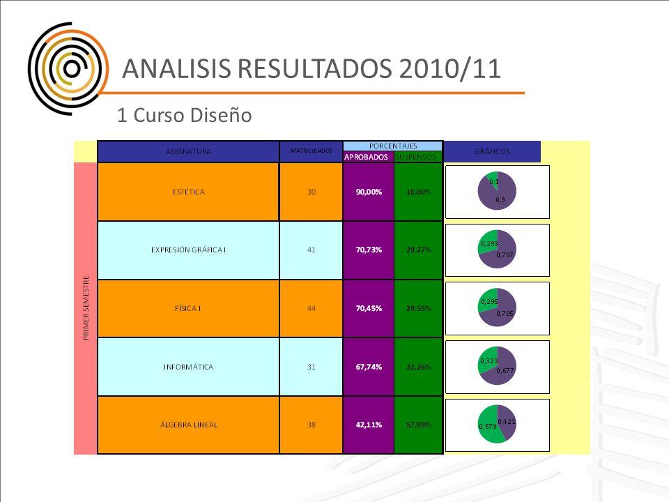 ANALISIS RESULTADOS 2010/11 1 Curso Diseño
