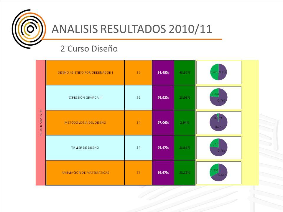 ANALISIS RESULTADOS 2010/11 2 Curso Diseño