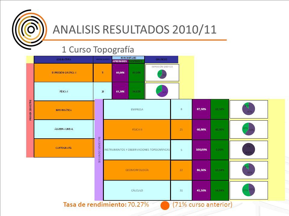 ANALISIS RESULTADOS 2010/11 1 Curso Topografía